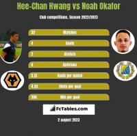 Hee-Chan Hwang vs Noah Okafor h2h player stats