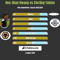 Hee-Chan Hwang vs Sterling Yateke h2h player stats