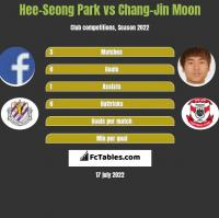 Hee-Seong Park vs Chang-Jin Moon h2h player stats