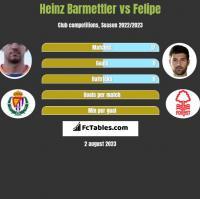Heinz Barmettler vs Felipe h2h player stats
