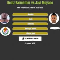 Heinz Barmettler vs Javi Moyano h2h player stats