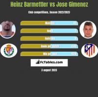 Heinz Barmettler vs Jose Gimenez h2h player stats