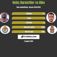 Heinz Barmettler vs Kiko h2h player stats