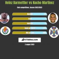 Heinz Barmettler vs Nacho Martinez h2h player stats