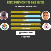Heinz Barmettler vs Raul Garcia h2h player stats