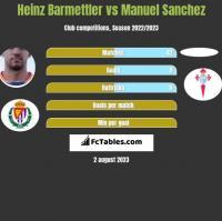 Heinz Barmettler vs Manuel Sanchez h2h player stats