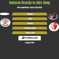 Hekuran Kryeziu vs Alex Song h2h player stats