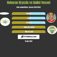Hekuran Kryeziu vs Balint Vecsei h2h player stats