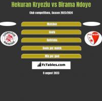Hekuran Kryeziu vs Birama Ndoye h2h player stats