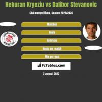 Hekuran Kryeziu vs Dalibor Stevanović h2h player stats