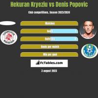 Hekuran Kryeziu vs Denis Popovic h2h player stats