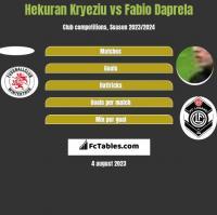 Hekuran Kryeziu vs Fabio Daprela h2h player stats