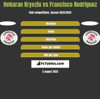 Hekuran Kryeziu vs Francisco Rodriguez h2h player stats