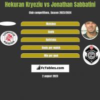 Hekuran Kryeziu vs Jonathan Sabbatini h2h player stats
