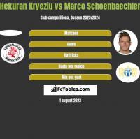 Hekuran Kryeziu vs Marco Schoenbaechler h2h player stats