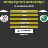 Hekuran Kryeziu vs Michael Kempter h2h player stats