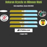 Hekuran Kryeziu vs Mimoun Mahi h2h player stats
