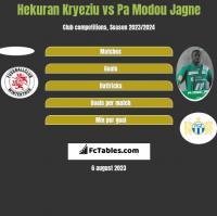 Hekuran Kryeziu vs Pa Modou Jagne h2h player stats