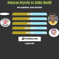 Hekuran Kryeziu vs Selim Khelifi h2h player stats