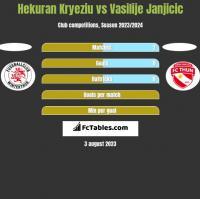 Hekuran Kryeziu vs Vasilije Janjicic h2h player stats
