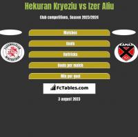 Hekuran Kryeziu vs Izer Aliu h2h player stats