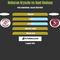 Hekuran Kryeziu vs Gael Ondoua h2h player stats