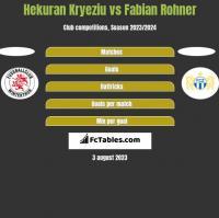 Hekuran Kryeziu vs Fabian Rohner h2h player stats