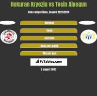 Hekuran Kryeziu vs Tosin Aiyegun h2h player stats