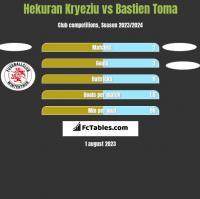 Hekuran Kryeziu vs Bastien Toma h2h player stats