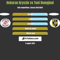 Hekuran Kryeziu vs Toni Domgjoni h2h player stats
