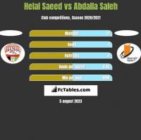 Helal Saeed vs Abdalla Saleh h2h player stats