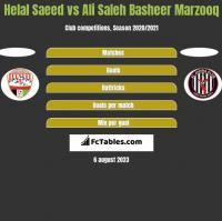 Helal Saeed vs Ali Saleh Basheer Marzooq h2h player stats