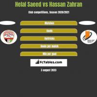 Helal Saeed vs Hassan Zahran h2h player stats