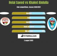 Helal Saeed vs Khaled Abdulla h2h player stats