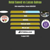 Helal Saeed vs Lucas Galvao h2h player stats