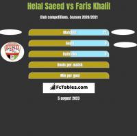 Helal Saeed vs Faris Khalil h2h player stats