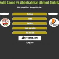 Helal Saeed vs Abdelrahman Ahmed Abdulla h2h player stats