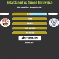 Helal Saeed vs Ahmed Daruwaish h2h player stats