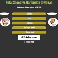 Helal Saeed vs Darlington Igwekali h2h player stats