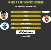Helder vs Adriano Castanheira h2h player stats