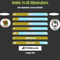 Helder vs Ali Alipourghara h2h player stats
