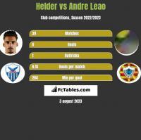 Helder vs Andre Leao h2h player stats