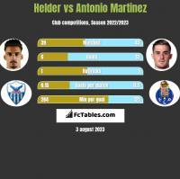 Helder vs Antonio Martinez h2h player stats