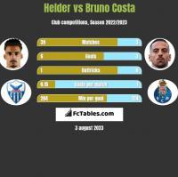 Helder vs Bruno Costa h2h player stats