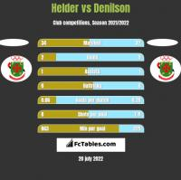 Helder vs Denilson h2h player stats