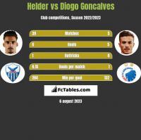 Helder vs Diogo Goncalves h2h player stats
