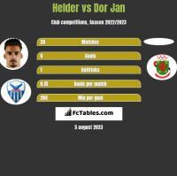 Helder vs Dor Jan h2h player stats