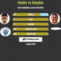 Helder vs Douglas h2h player stats