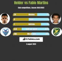 Helder vs Fabio Martins h2h player stats