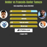 Helder vs Francois-Xavier Tamuzo h2h player stats